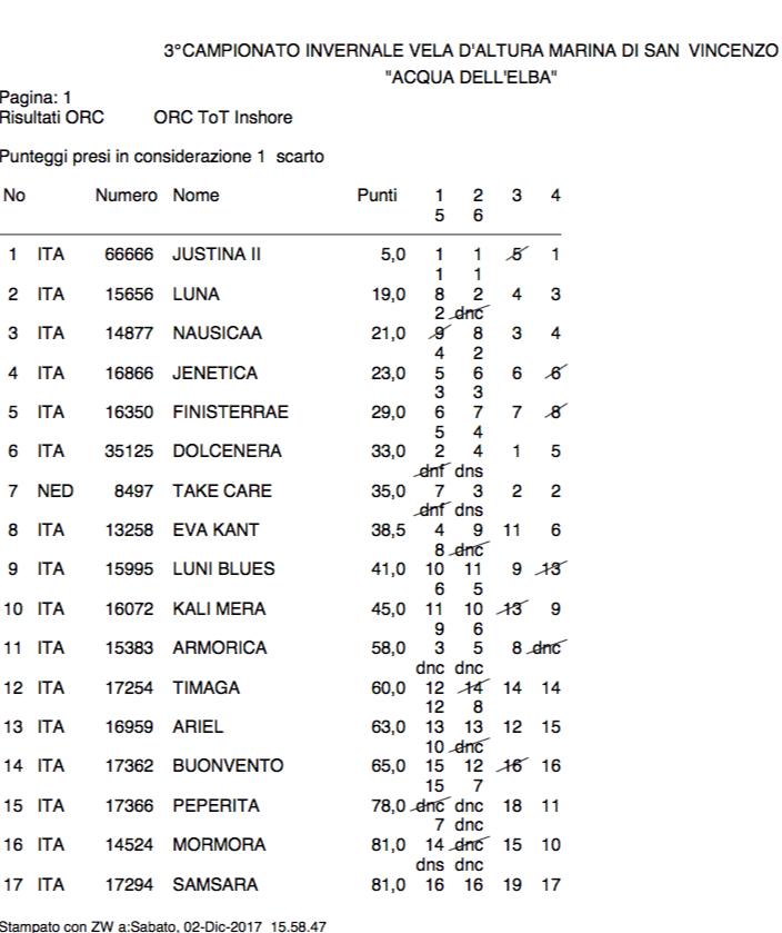 Classifica Provvisoria del Campionato Invernale YCMSV